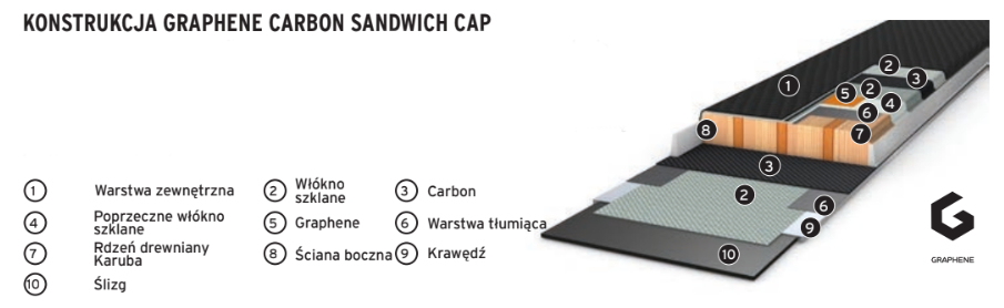 Konstrukcja Carbon Sandwich Cap