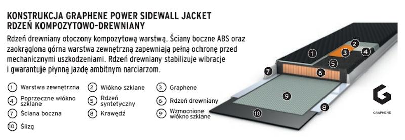 Konstrukcja Sidewall Jacket