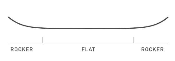 Flat Top™